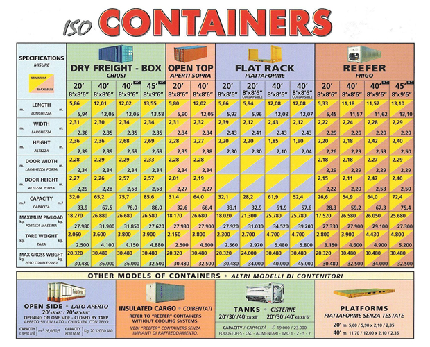 ASD INTERNATIONAL S.R.L. - ISO Containers